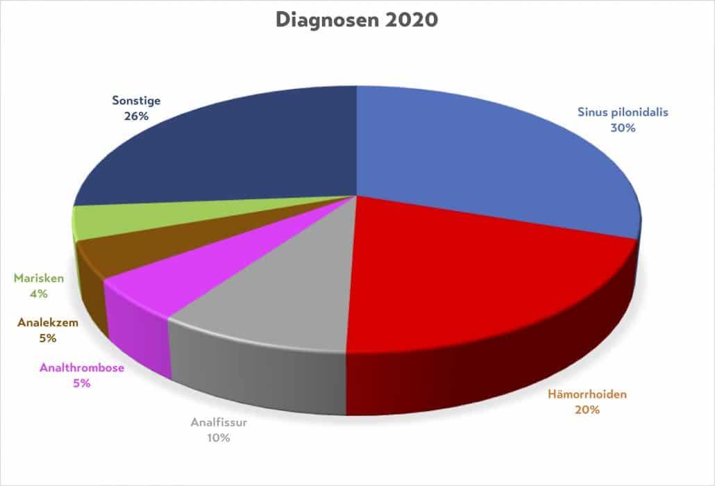 Diagnosen Proktologische Praxis München 2020